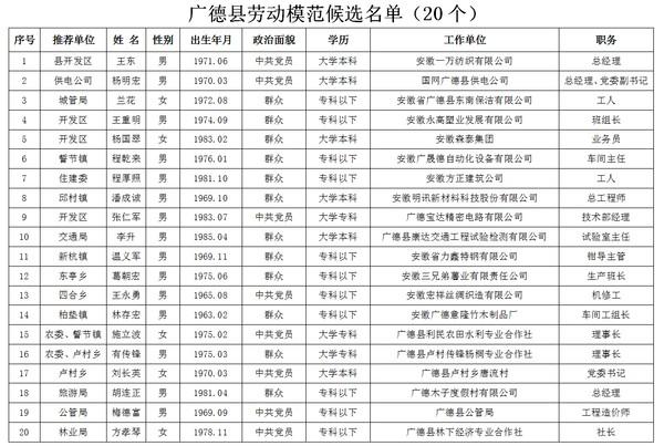 2018年广德县劳动模范、先进工作者和 先进集体候选名单公示