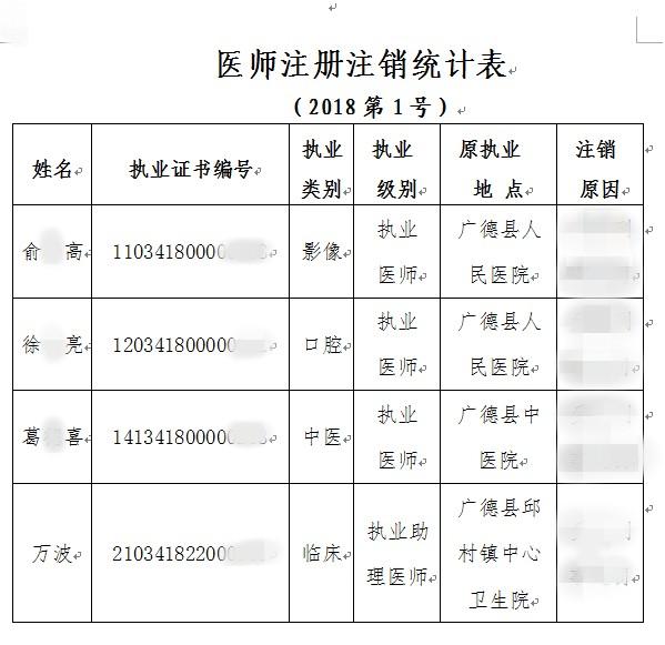 执业医师注销注册公告(2018第1号)