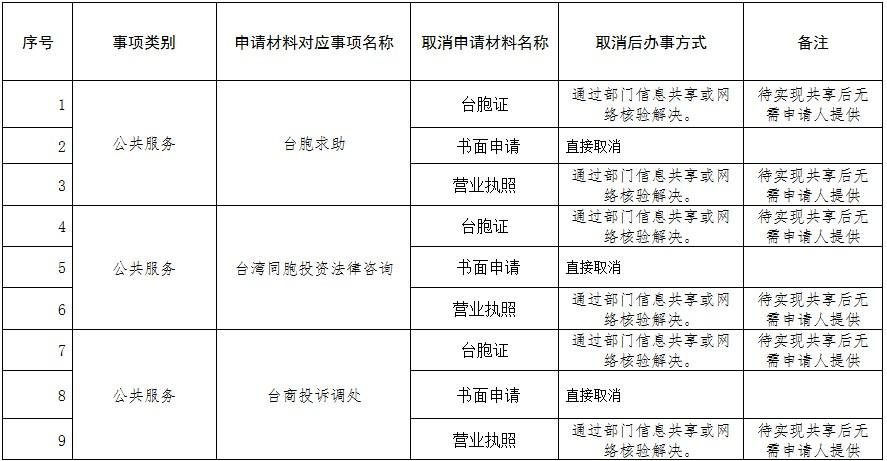 广德县委统战部(台办)取消政务服务事项申请材料清单公示