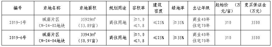 金沙县2019-5号、2019-6号两宗国有建设用地使用权公开出让