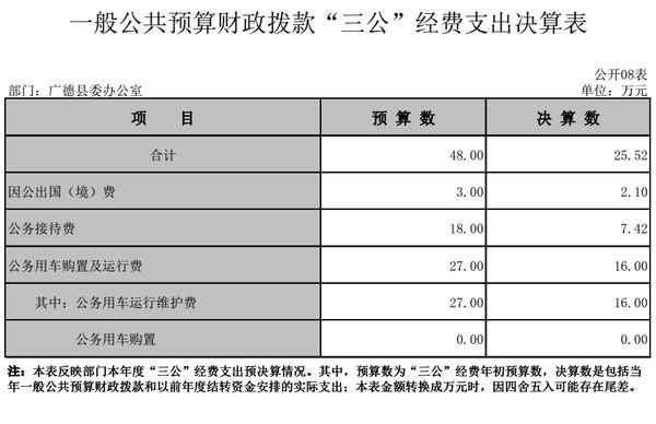 """广德县委办公室2018年一般公共预算财政拨款""""三公""""经费支出决算情况说明"""