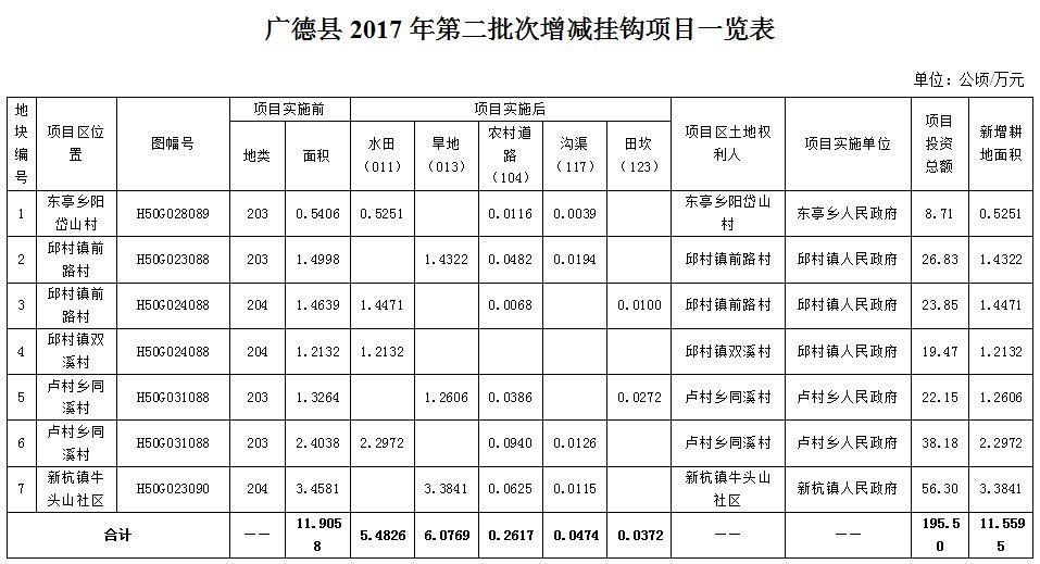 广德县2017年第二批次七宗城乡建设用地增减挂钩试点项目相关信息公示