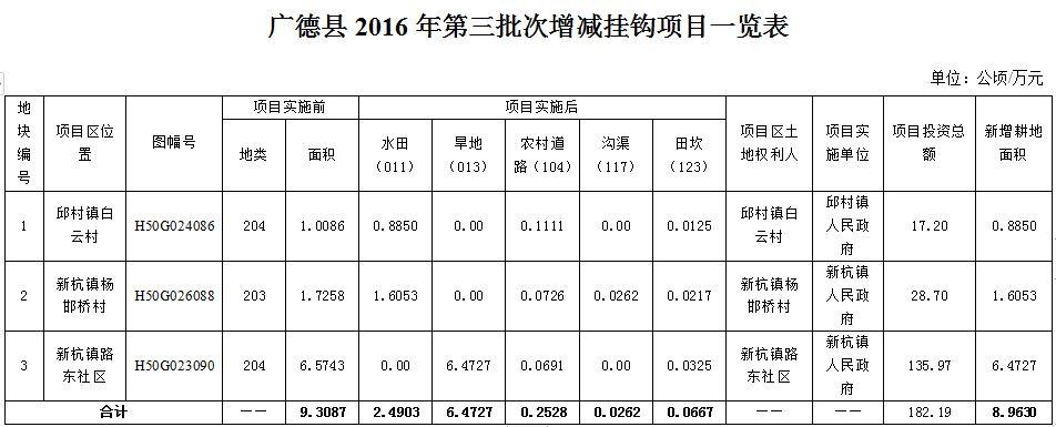 广德县2016年第三批次三宗城乡建设用地增减挂钩试点项目相关信息公示