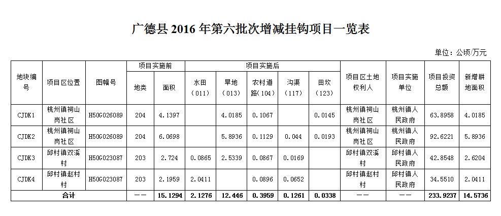 广德县2016年第六批次增减挂钩项目公示