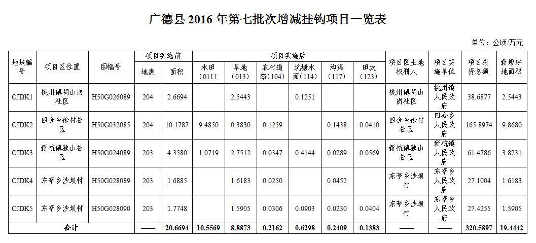 广德县2016年第七批次增减挂钩项目公示